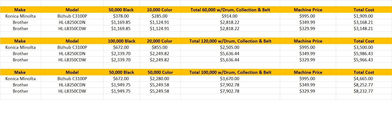 Color Printer Comparison | Statewide Office Systems